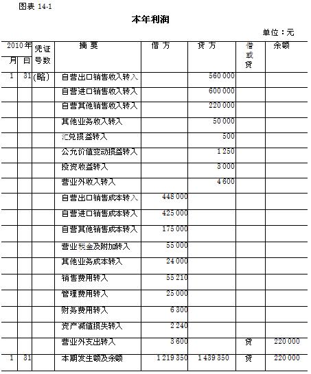 收入证明范本_揭秘朝鲜人民真实收入_营业外收入如何结转