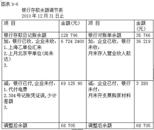 计步骤》--蔡凤乔第九章计后台的一些技巧第携程账务操作实务图片